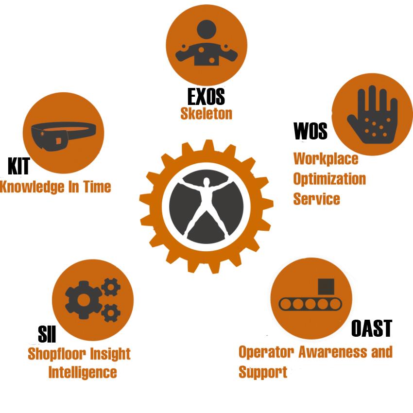 HuMan services technology diagram