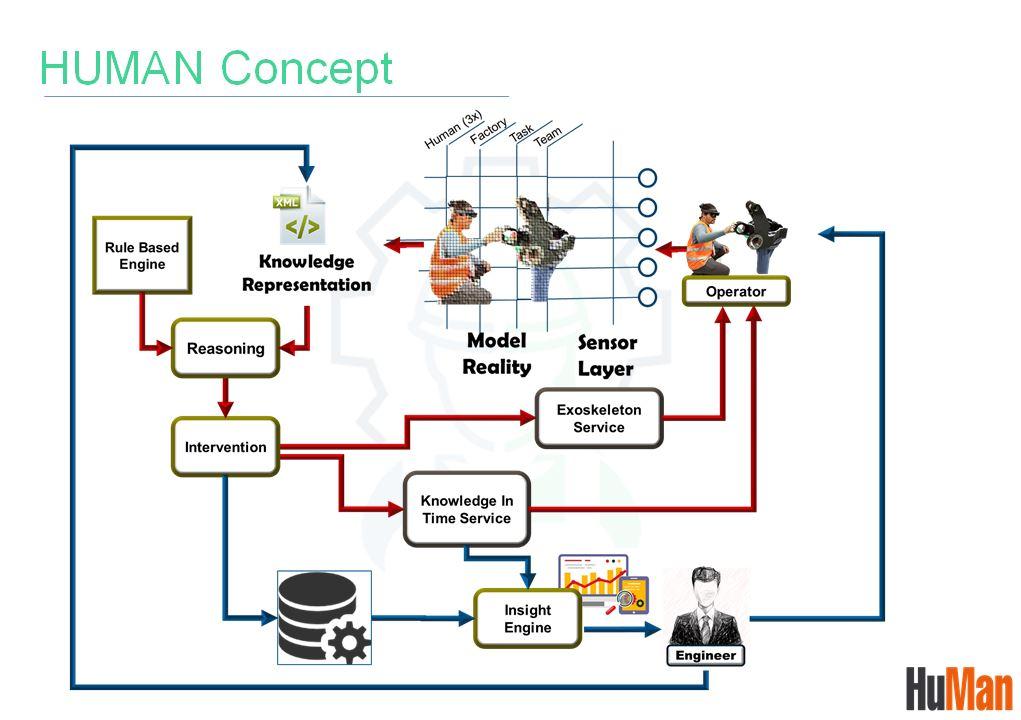 HuMan technology diagram